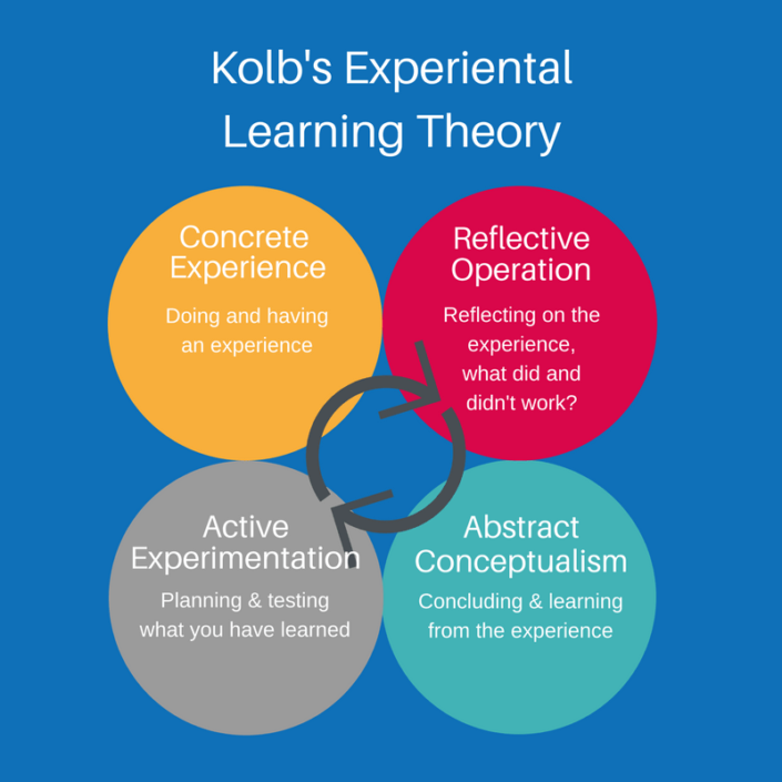 kolb learning experience Kolb's experiential learning theory (elt) kolb's theory has a holistic perspective which includes experience, perception, cognition and behavior.